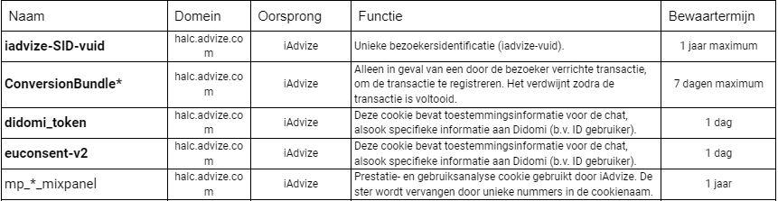 Fonctionnels NL